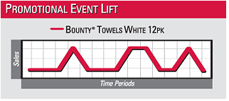 Promotional Event Lift